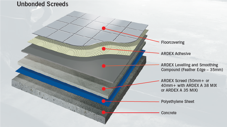 Types of Screed | Bonded Screed | Unbonded Screed | Floating